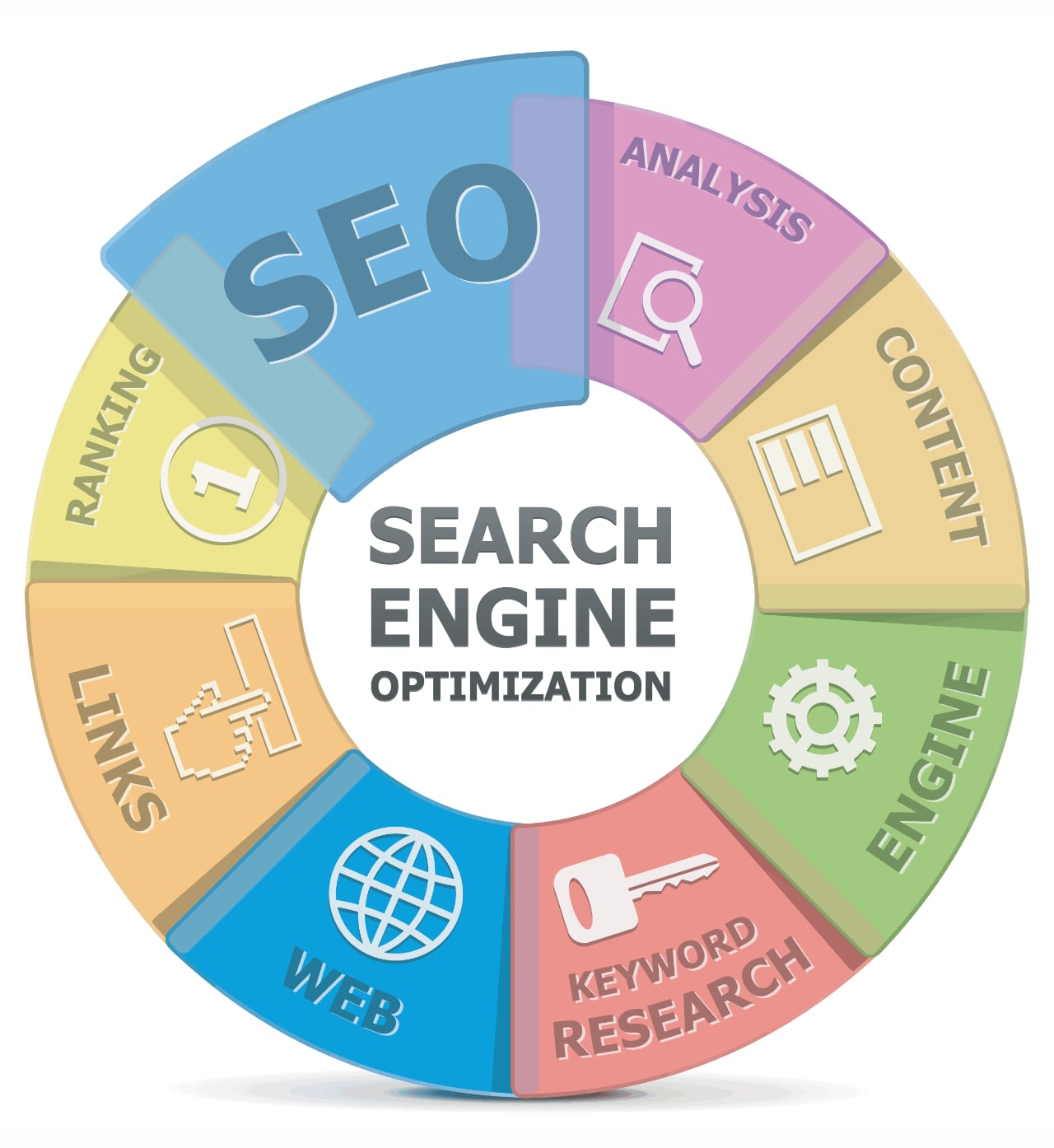 Locksmith SEO Process